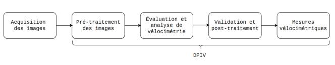 dpiv_steps